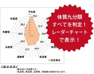 体質九分類すべてを判定!レーダーチャートで表示&コンシェルジュプロ養生指導!